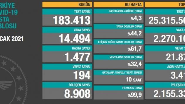 5 Ocak tablosu: 14 bin 494 yeni vaka, 194 vefat