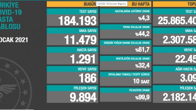 8 Ocak tablosu: 11 bin 479 yeni vaka, 186 vefat