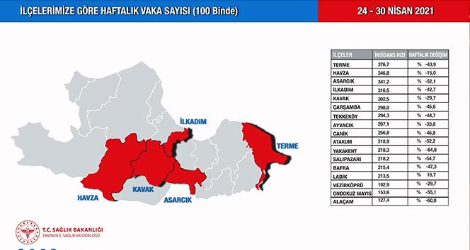 Samsun'da vakalar 16 ilçede düştü, 1 ilçede arttı